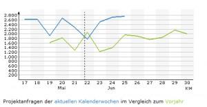 gulpProjektmarktindex