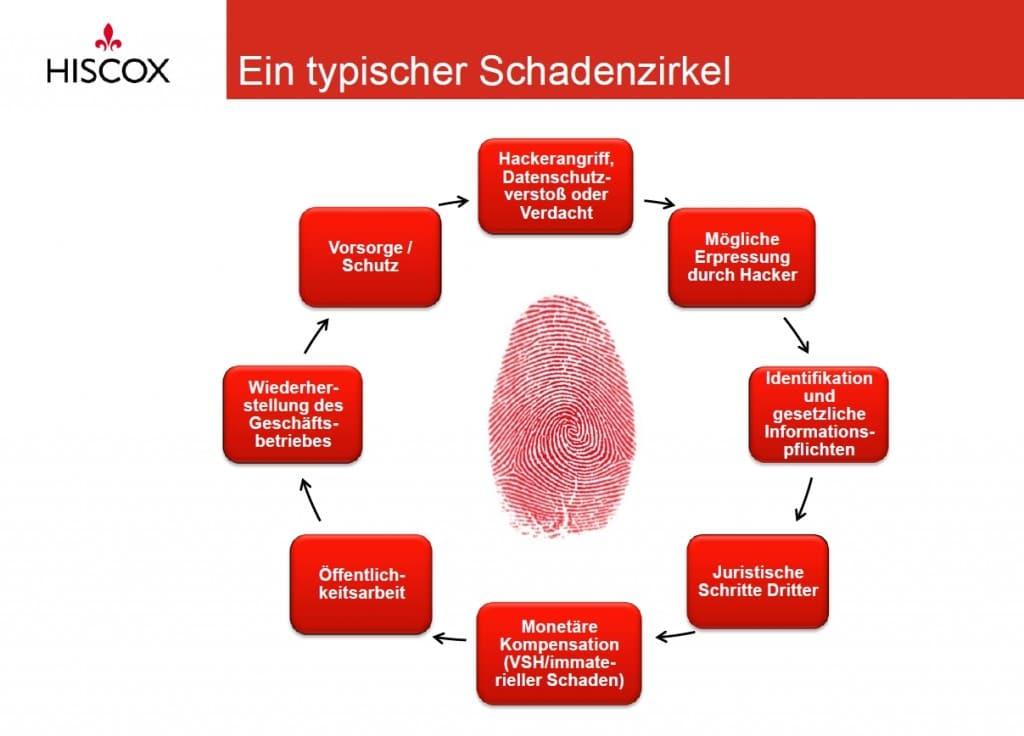 Ein typischer Schadenzirkel bei einem Hackerangriff, Datenschutzverstoß – oder allein dem Verdacht darauf. (Quelle / Copyright: Hiscox)