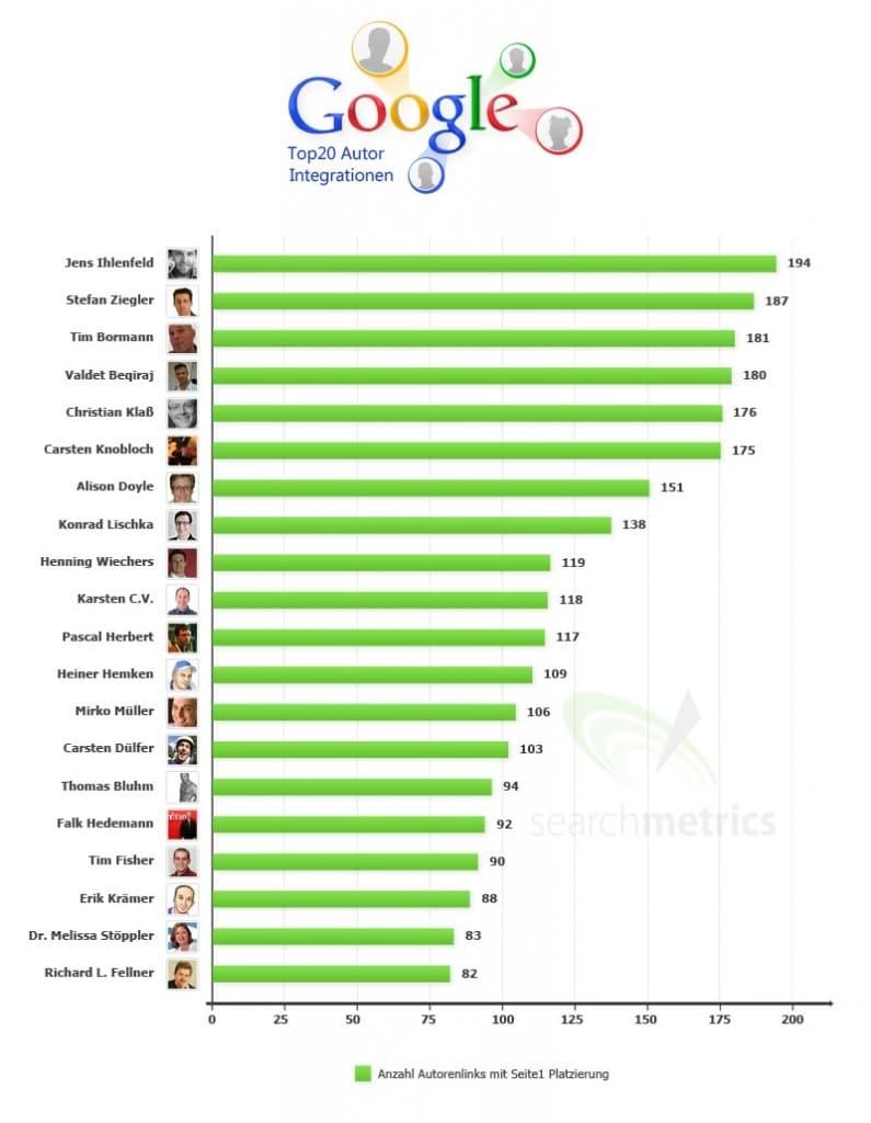Alles richtig gemacht bei der Google Integration: Die Top 20 der am besten rankenden Autoren. Grafik/Quelle: searchmetrics.com
