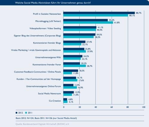 Weiter auf Vormarsch sind die klassischen Profile in Sozialen Netzwerken. Das Microblogging, wie Twitter, liegt im internationalen Vergleich noch deutlich zurück.