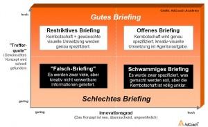 Grafik Briefing AdCoach Academy www.adcoach.de