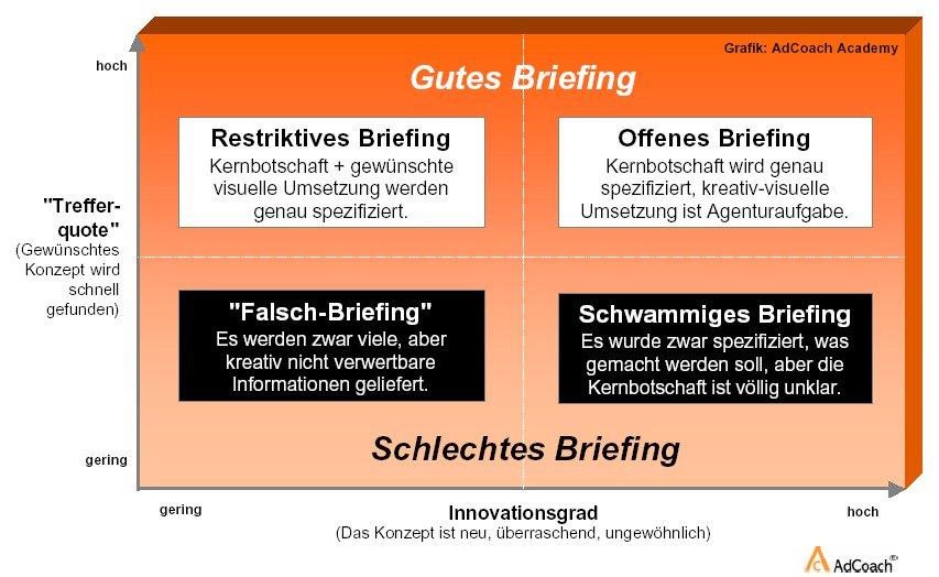 Königsdisziplin Agentur-Briefing: Auf den richtigen Input kommt es an…