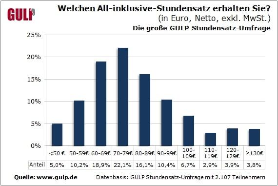 GULP Stundensatz-Umfrage 2013: Ergebnisse der web-weiten Befragung von Selbstständigen in IT und Engineering