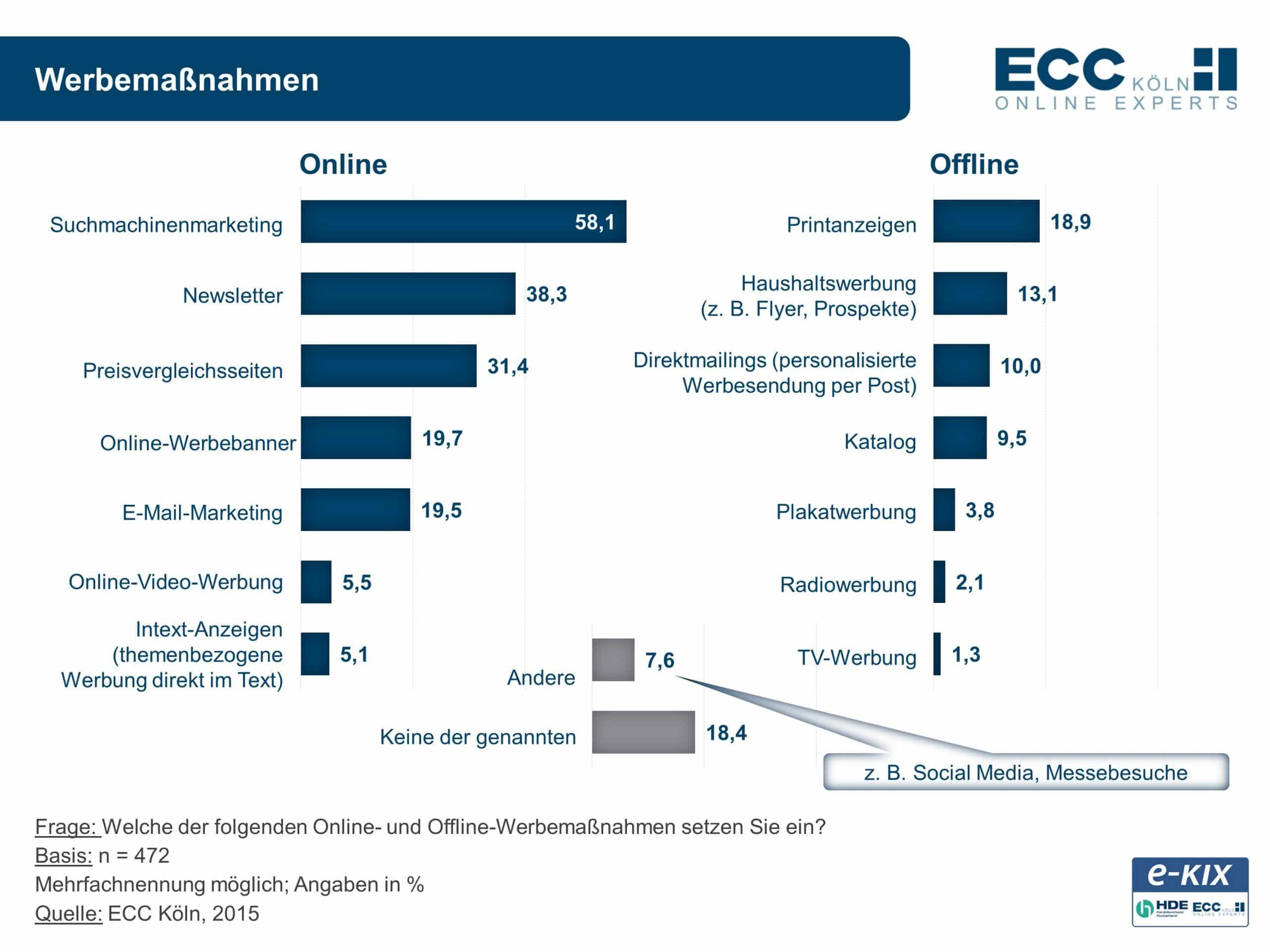 Eine Umfrage von ECC Köln und Handelsverband Deutschland ergab: Das Suchmaschinenmarketing ist derzeit das beliebteste Werbungs-Tool bei Online-Händlern.
