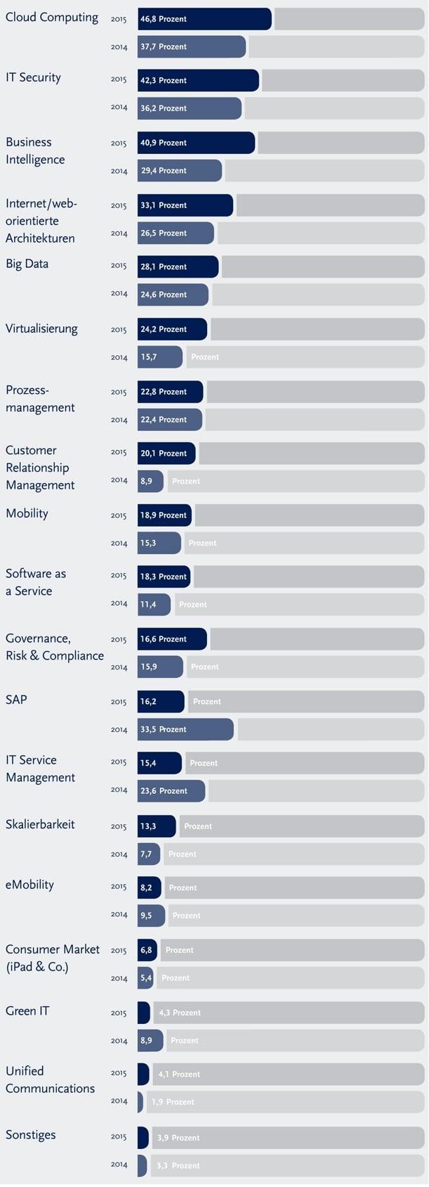 SOLCOM Studie Projektmarkt 2015