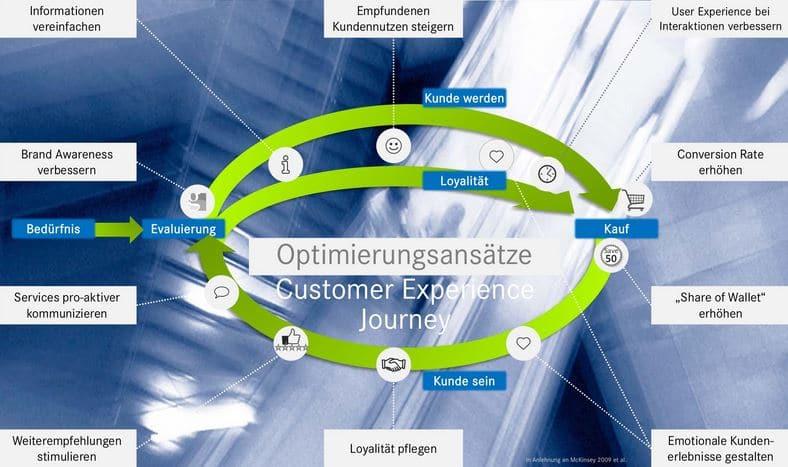 Fühlen sich eure Kunden wohl? Sicher? Manchmal lohnt es sich, einfach mal die Prozesse aus Kundensicht zu betrachten und daraufhin zu optimieren.