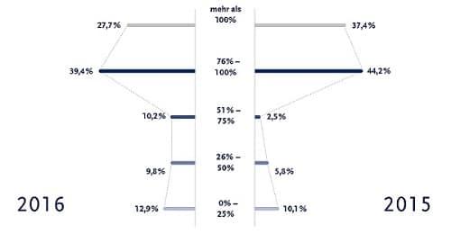 Kleiner Rückgang aber kein Grund zur Panik. Im Vergleichszeitraum 2015 waren mehr ITler gut bzw. sehr gut ausgelastet.