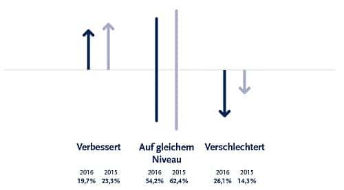 Die Stundensätze sind 2016 überwiegend auf gleichem Niveau zum Vorjahr geblieben