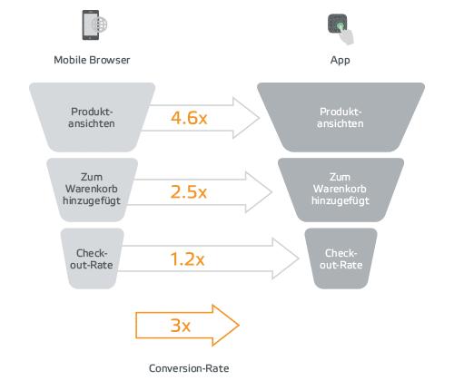 Quelle: Criteo Mobile Commerce Report H1 2016