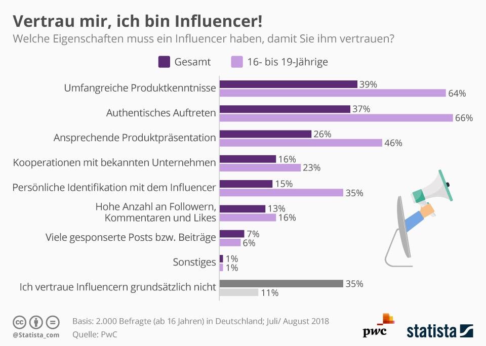 Infografik Influencer Statistik