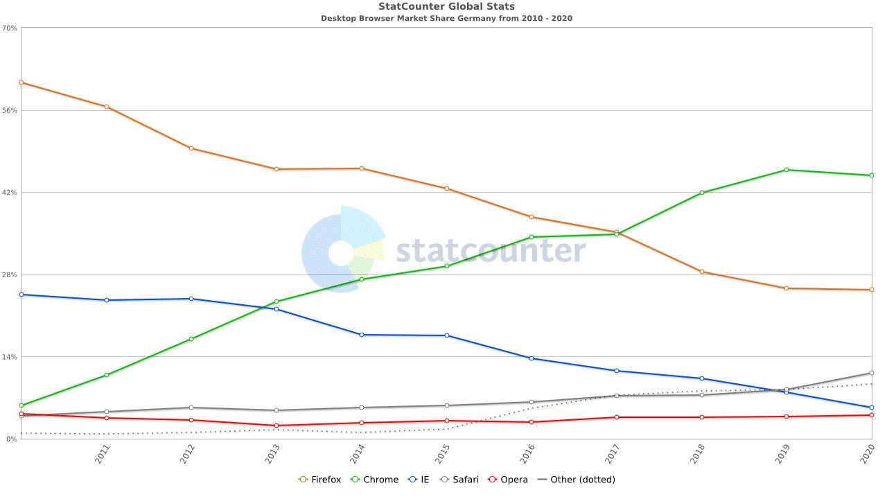 Quelle: https://gs.statcounter.com/ (Browser-Nutzung auf dem Desktop in Deutschland von 2010-2020)