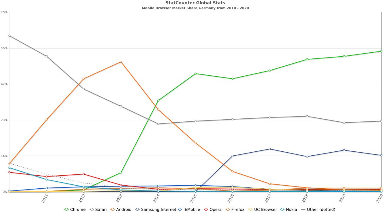 Quelle: https://gs.statcounter.com/ (Browser-Nutzung auf dem Smartphone in Deutschland von 2010-2020)